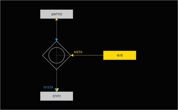 Η διαδικασία λειτουργίας του φωτοβολταϊκού μέρα/νύχτα