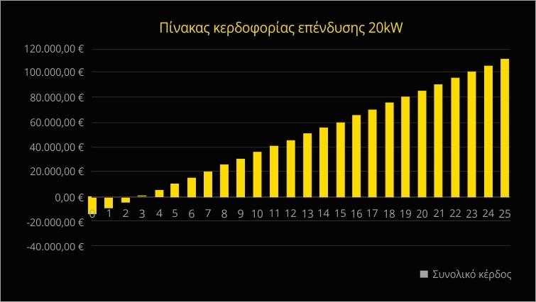 Net metering για επιχειρήσεις: Πίνακας κερδοφορία για 20kW