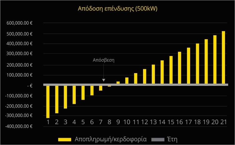 Φωτοβολταϊκά πάρκα: Απόδοση επένδυσης (500kW)