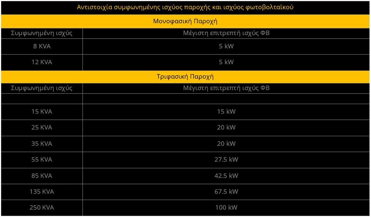 Net metering για επιχειρήσεις: Πίνακας αντιστοιχίας συμφωνημένης ισχύος παροχής και ισχύος φωτοβολταϊκου
