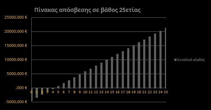 Πίνακας απόσβεσης επένδυσης στο οικιακό net metering