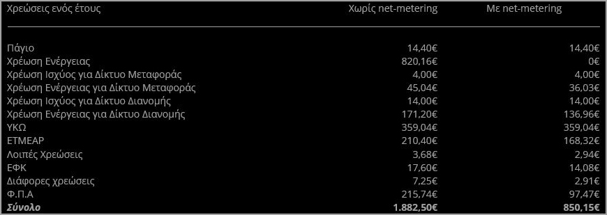 Κερδοφορία στα φωτοβολταικα net metering