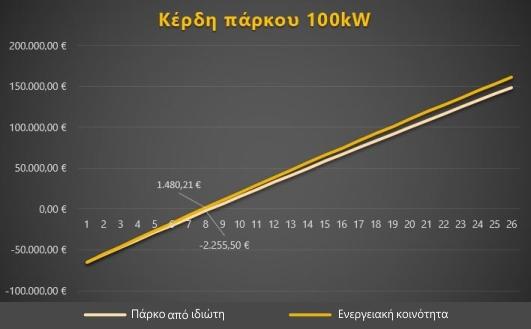 Διάγραμμα κέρδους φωτοβολταϊκού πάρκου